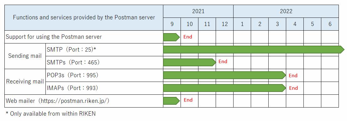 Postman service schedule